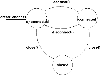 Channel states