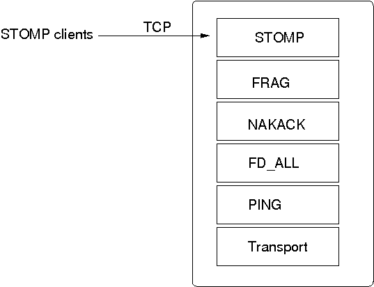 STOMP in a protocol stack